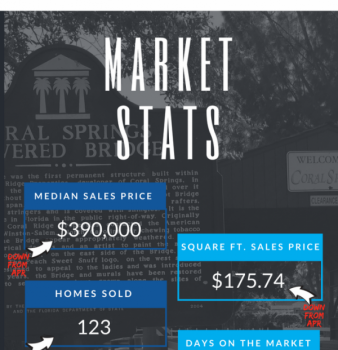 Coral Springs FL Real Estate Market Report May 2018