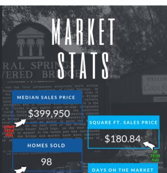 Coral Springs FL Real Estate Market Report Sept 2018