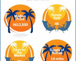 East Boca Raton Florida Real Estate Market Snippet Jan 2019