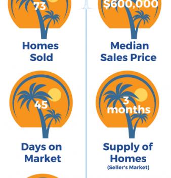 East Boca Raton FL Real Estate Market Report – 4th Quarter 2019