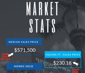 East Boca Raton FL Real Estate Market Stats reported4th Qtr ending Dec 2018
