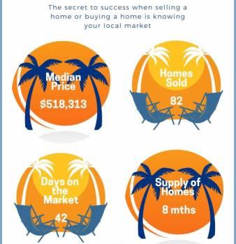 East Boca Raton Florida Real Estate Market Snippet Mar 2019